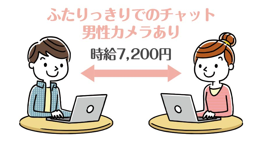 双方向チャットなら1分120円、時給7,200円